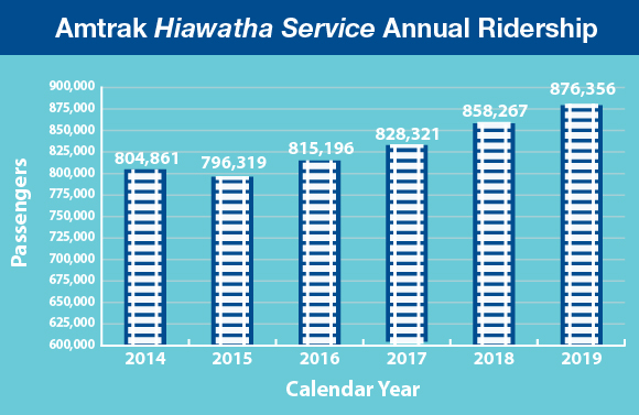 Amtrak Hiawatha Ridership