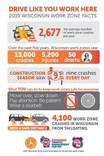 Wisconsin Department of Transportation Work zone safety