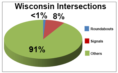 Graphical breakdown of Wisconsin intersections